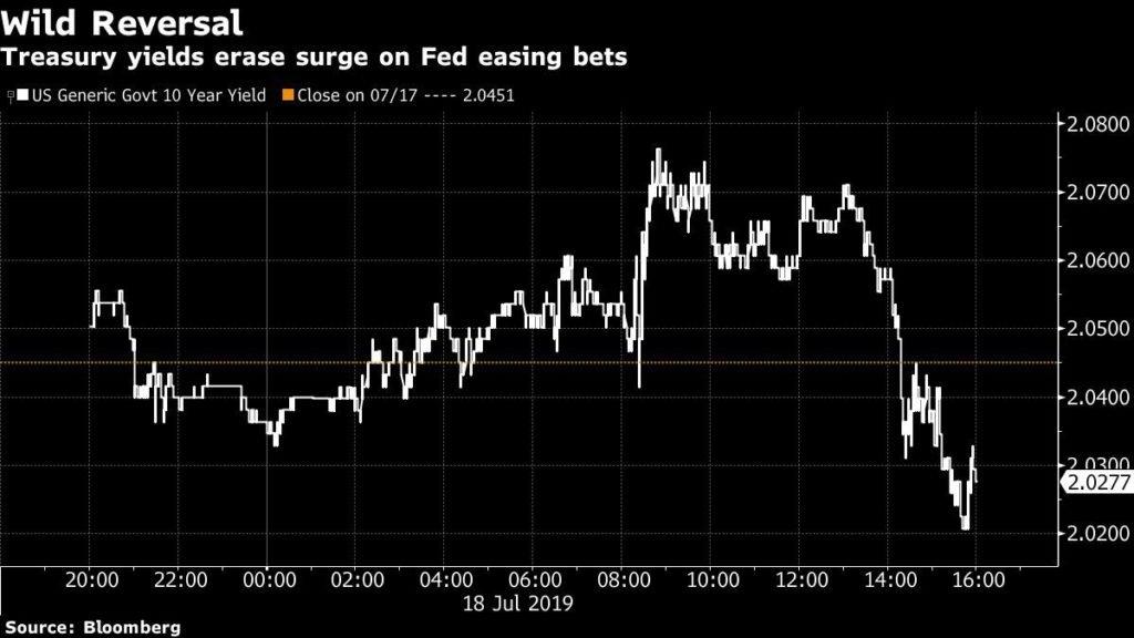 Acciones de EE.UU. suben, dólar cae por apuestas sobre la Fed