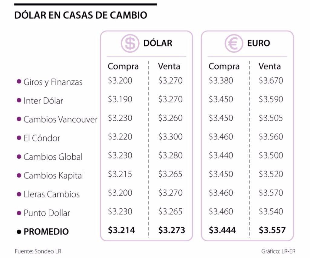 Casas de cambio venderán la moneda de Estados Unidos en promedio a $3.273